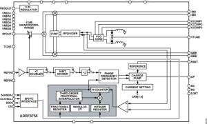 ADRF6755I/Q调制器参数介绍及中文PDF下载