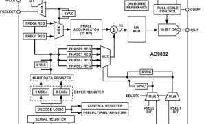 AD9832直接数字频率合成器参数介绍及中文PDF下载